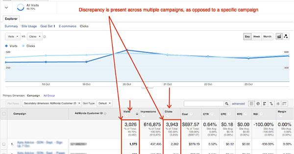 Разлики меѓу платени кликови и посети во Analytics, зошто?